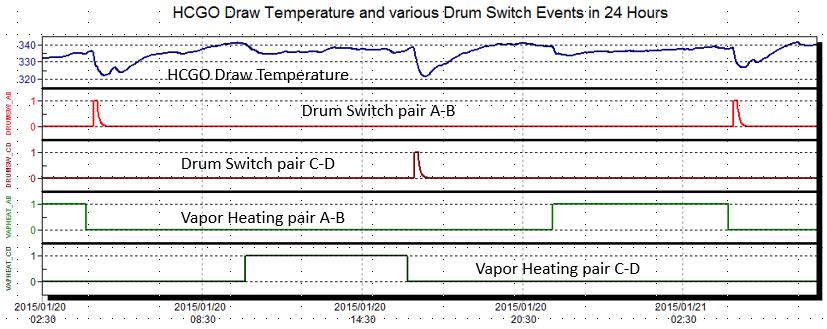 FIGURE 2: HCGO draw temperature vs (inferred) drum switch disturbances