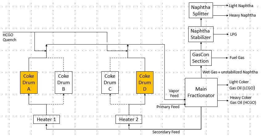 Figure 1: Block diagram of a typical Delayed Coker with two pairs of coke drums