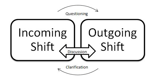 Shift-Handover: 5% of Operations Time, 40% of Incidents — Yokogawa