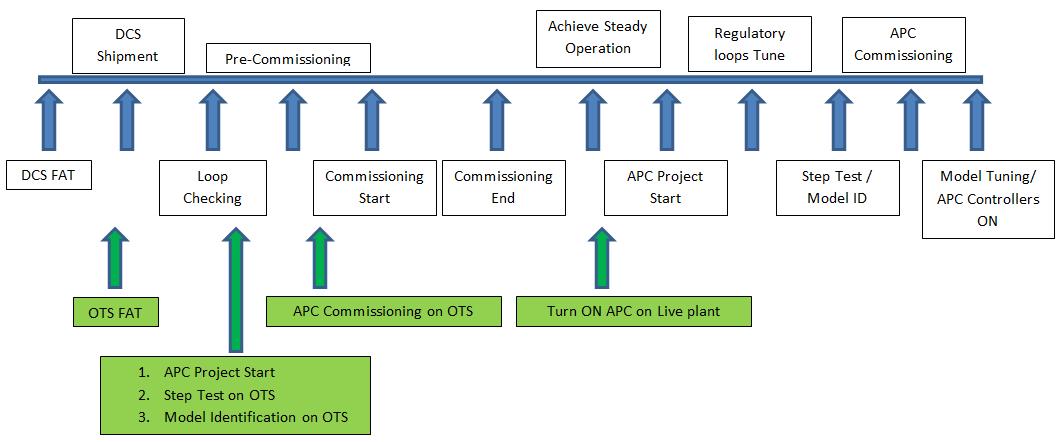 OTS Plant Start up - Yokogawa Simulation