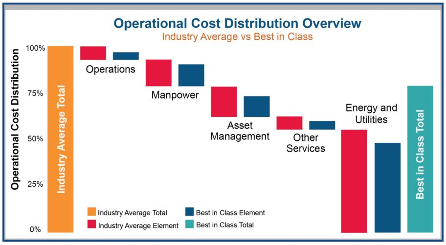 Figure 1: Operational Cost Distribution Overview