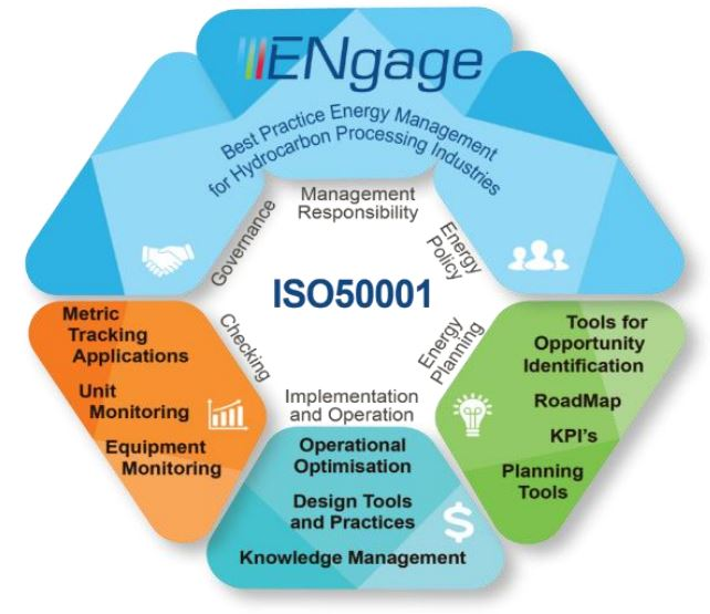 Figure 3: Integrating the Technical Add-Ons into ISO50001