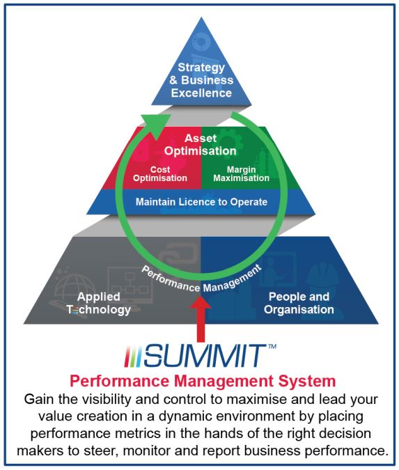 Figure 5: KBC Summit for energy Performance management