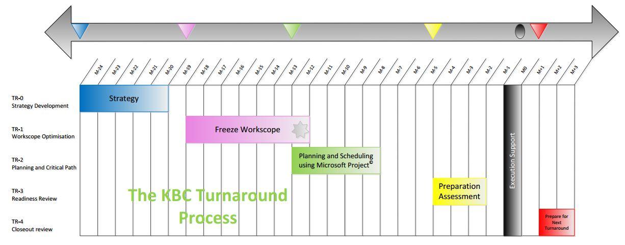 Turnaround Strategy 4 KBC