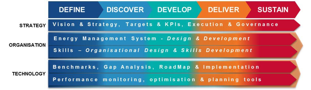 KBC Energy Savings and Strategy