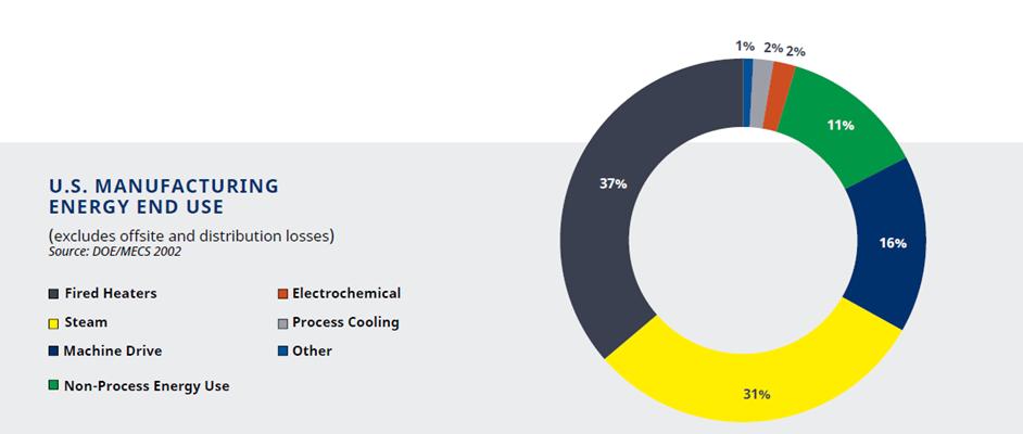 US Manufacturing Energy Use