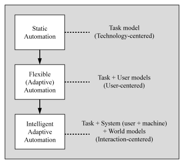 Fig 1: Evolution of automation technologies and their relationship to different design approaches. (From: Hou, M., Banbury, S., Burns, C.: Intelligent Adaptive Systems: An Interaction-Centered Design Perspective (2015))