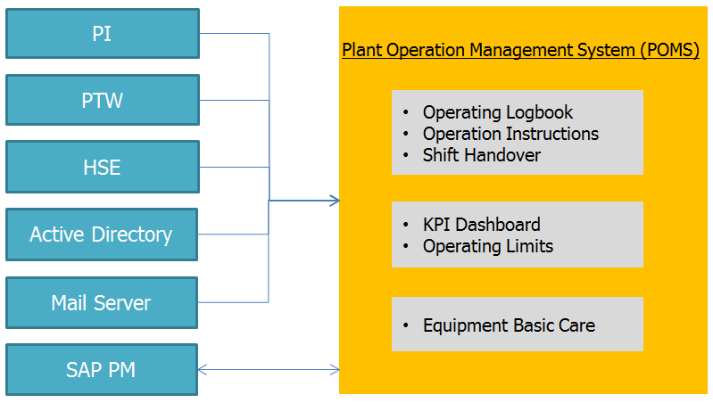 Vessel POMS and Integration with the existing systems