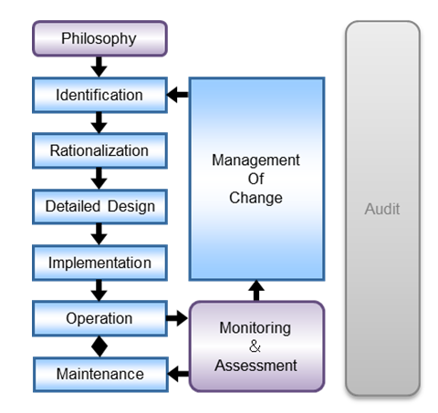 Alarm management Life-cycle stages