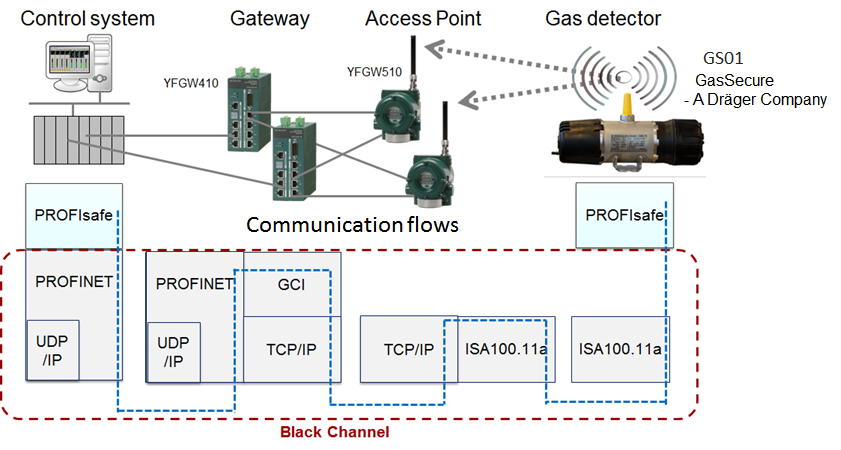 Figure 1. The diagram of wireless gas detection system using black channel concept to support the safety protocol ProfiSAVE.