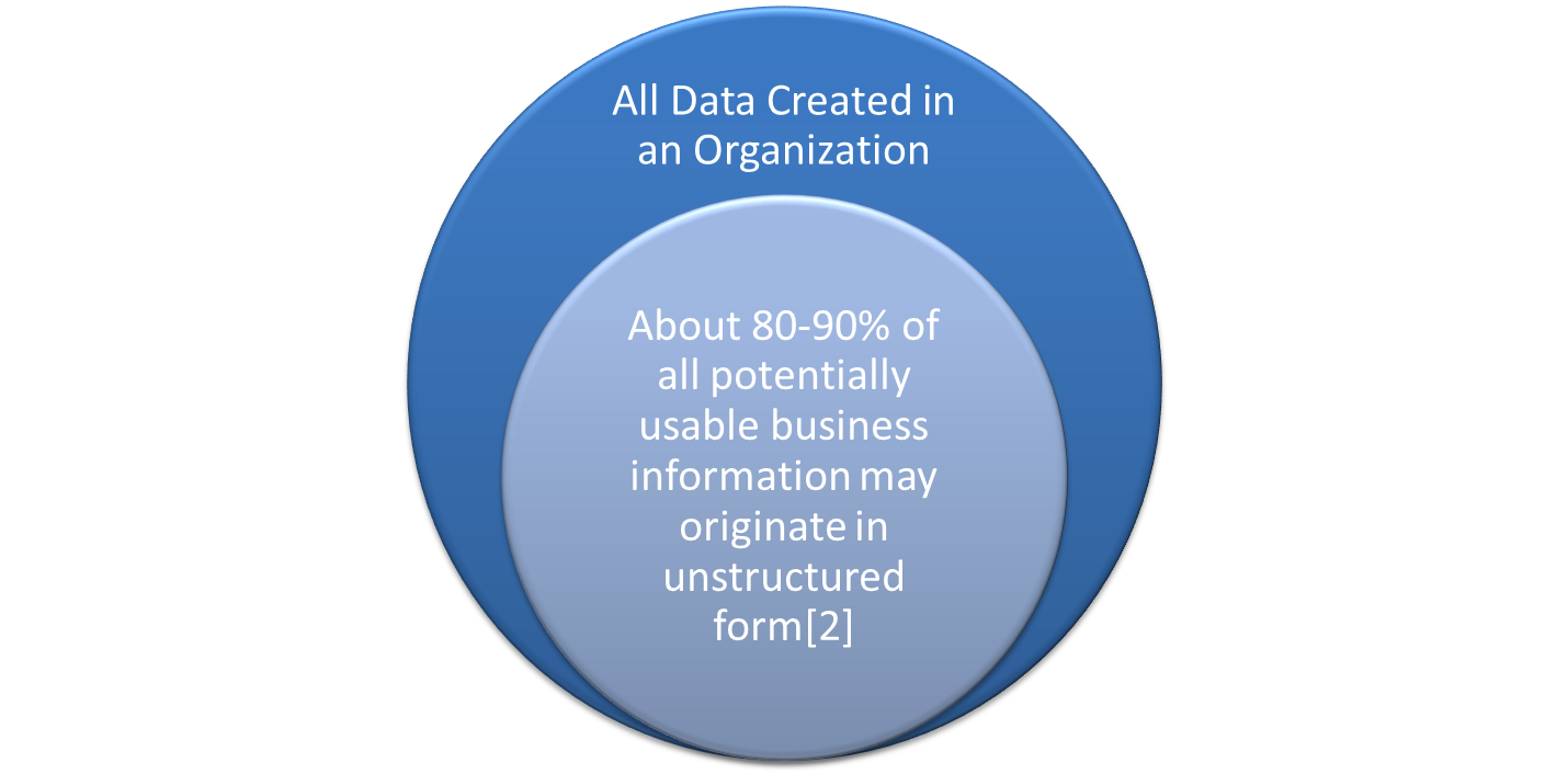 Figure 2. Importance of unstructured data. According an early research. Much usable information may come from unstructured data.