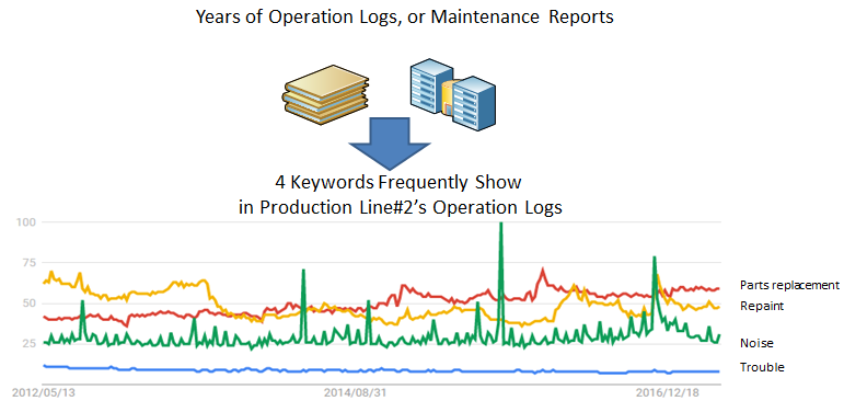Figure 4. An image of keyword trend history of a production line with text trend analyses