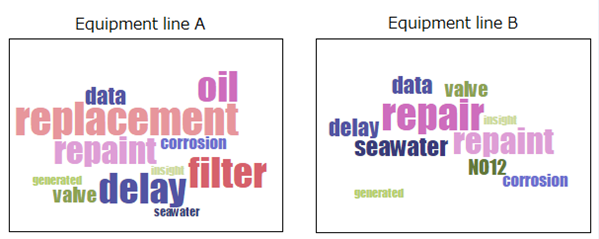 Figure 5: An image of equipment log (A text mining result shown in word cloud)