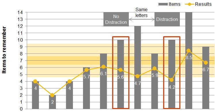 Chart 3: Human Memory Capacity - Impact of Distraction