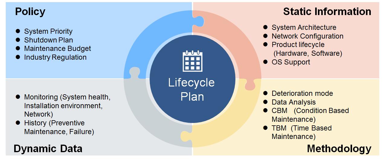 Yokogawa Lifecycle Management
