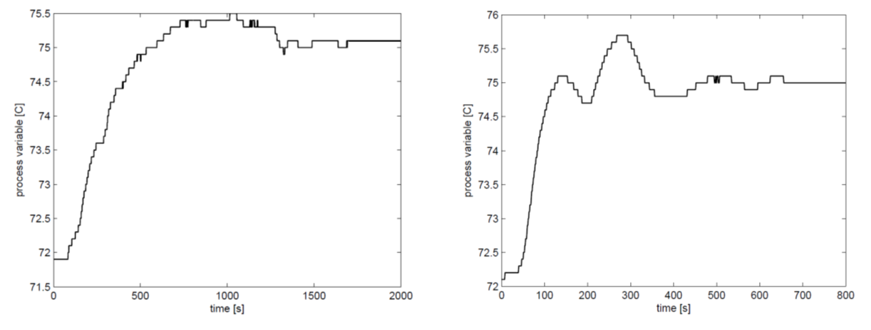 Figure 3. Set-point step responses in the temperature control loop. Left: initial; right: retuned.
