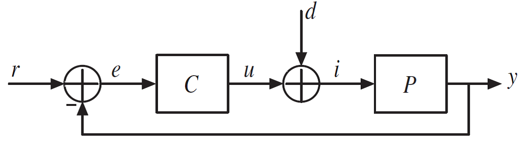 Figure 1. Single loop control