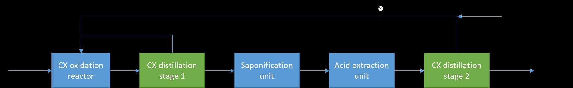 Figure 1: Simplified Process Flow Scheme