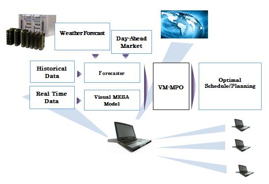 Fig. 3. Structure of Visual MESA-MPO