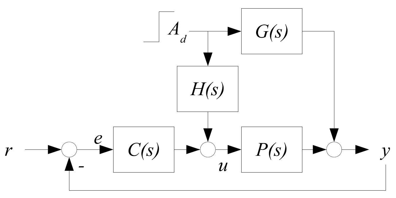 Feedforward - Process control - Yokogawa