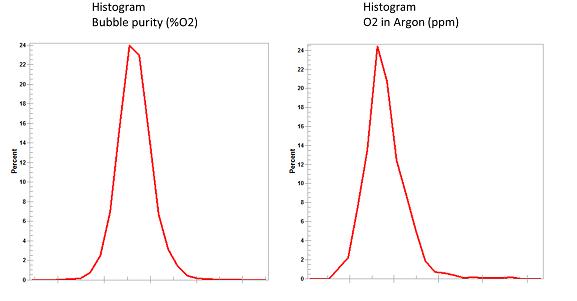 Histogramme zweier wichtiger Regelgrößen, der Blasenreinheit und der Argonproduktreinheit, abgeleitet aus Daten während 1 Monat Betrieb mit aktiver APC-Steuerung.