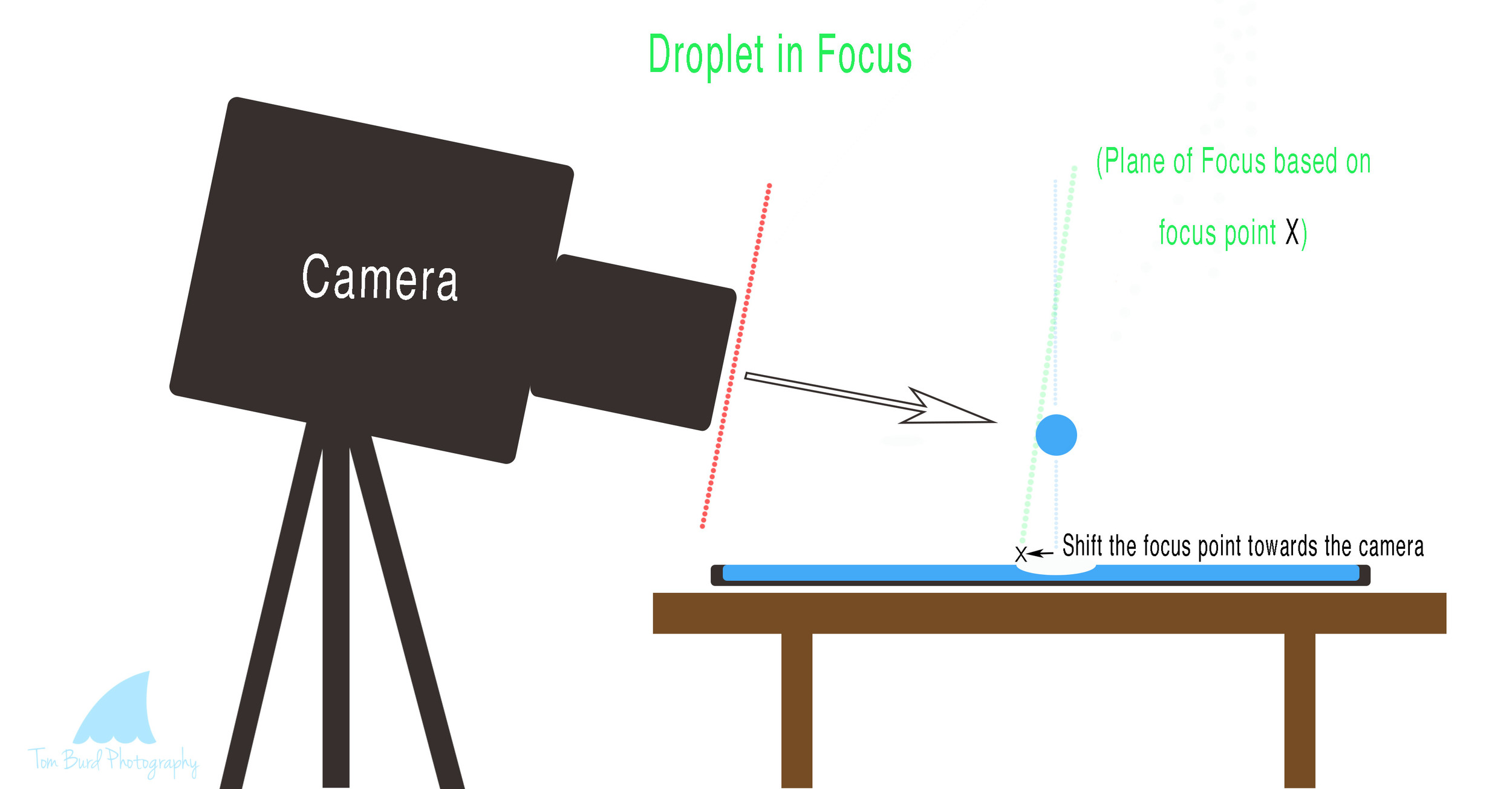 Water Droplet in Focus Diagram