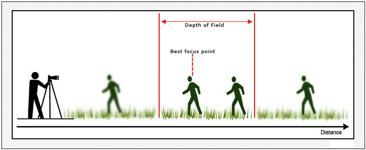 3. Depth of field.png