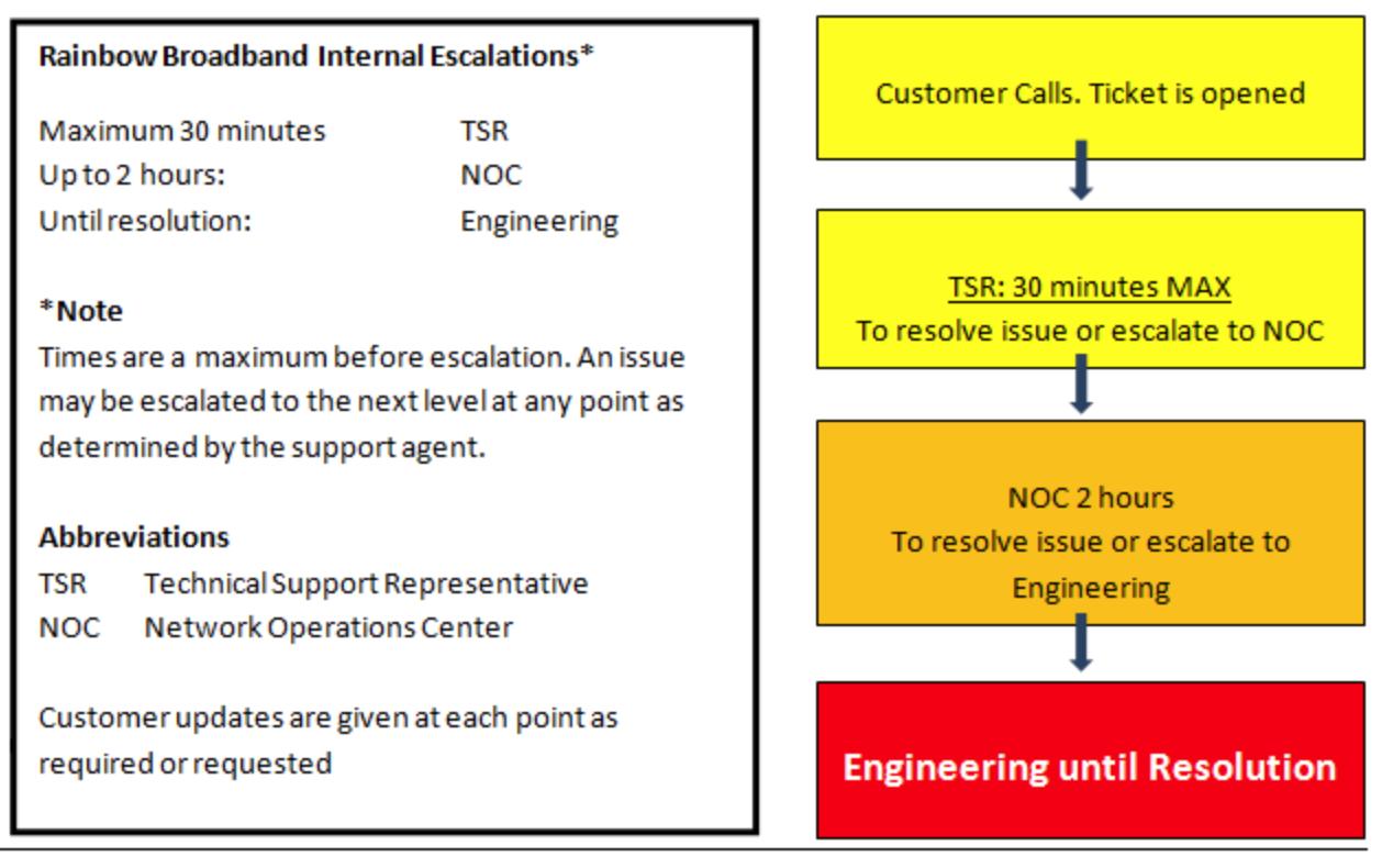 support-procedures