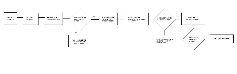raheem workflow.PNG