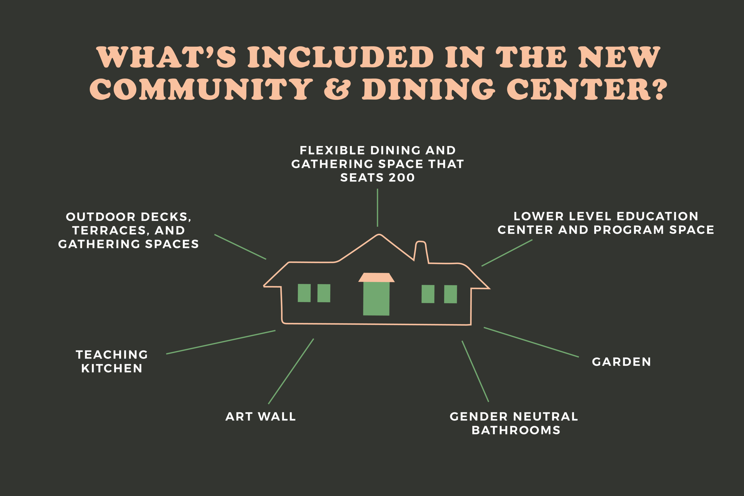 builder dining center infograph-01.png
