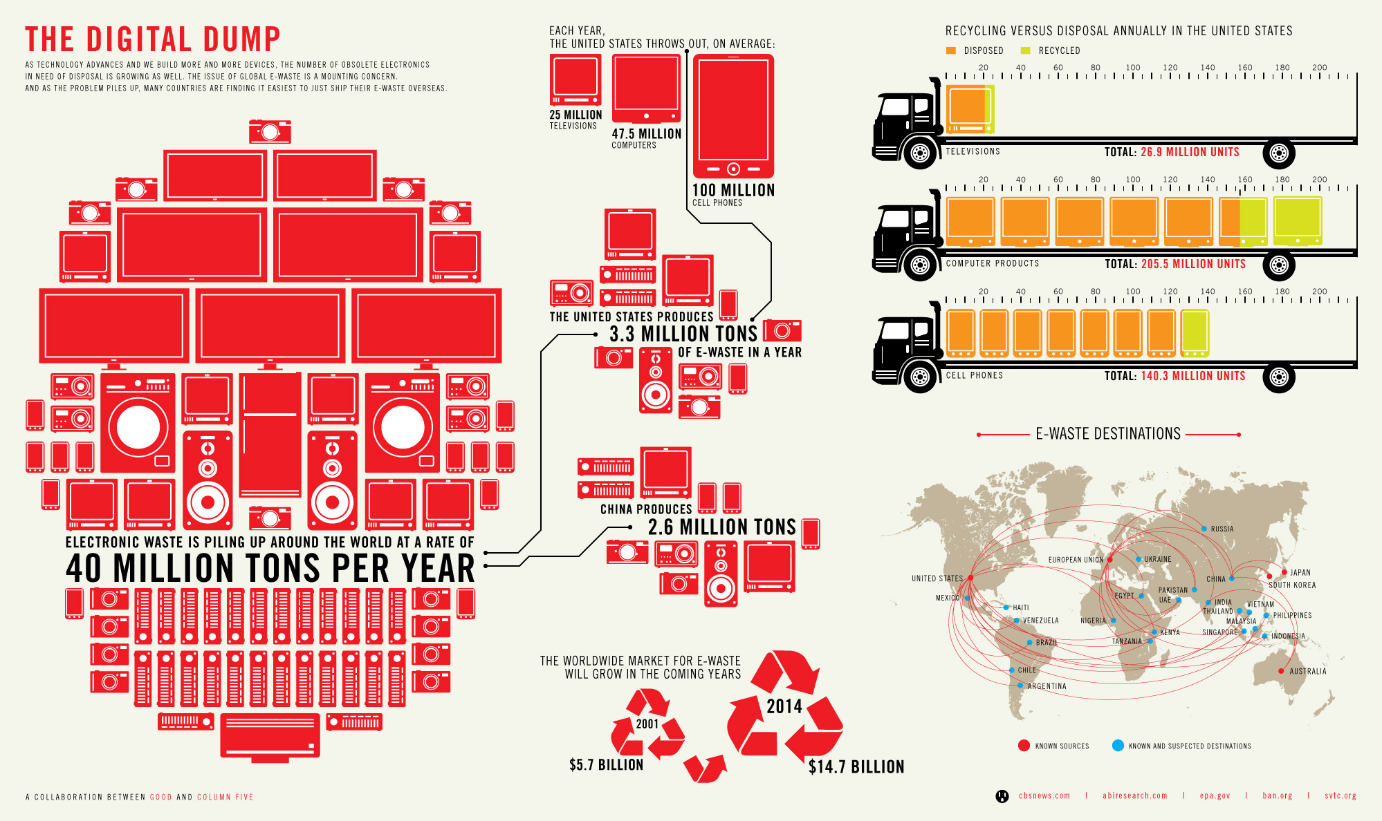 Infographic by Column Five