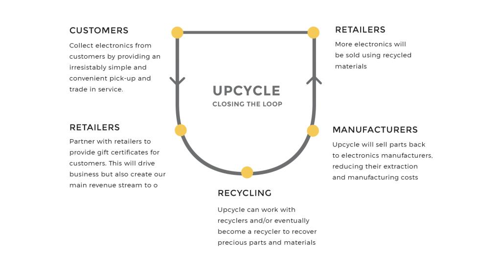 upcycle_loop.png