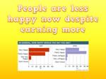 People are less happy despite having more money