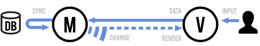 Models and Views diagram.    http://backbonejs.org/#Model-View-separation