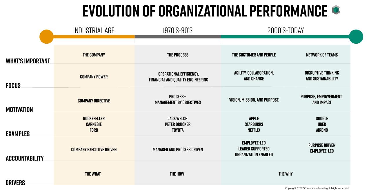 The Evolution Of Organizational Performance Cornerstone