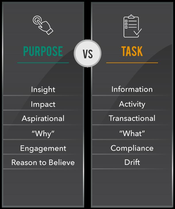"""""""Purpose Vs. Task"""" Poster"""