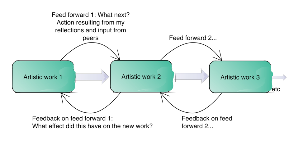 Fig. 2 – Iterative development of artistic work