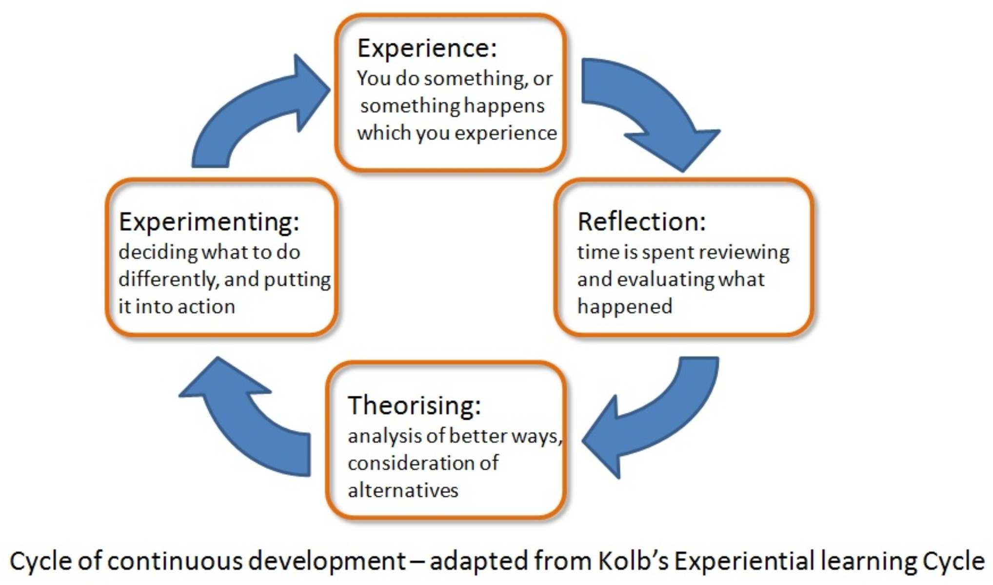 Fig. 1 – Kolb's learning cycle