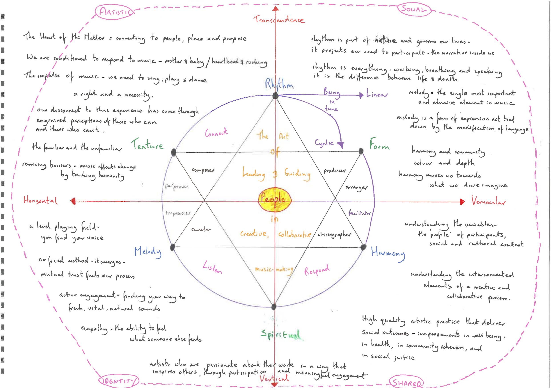 """""""Rhythm Melody Harmoney, People"""". A creative diagram by Sean Gregory."""