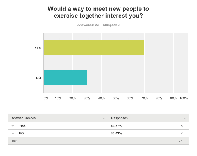 Sample from research survey