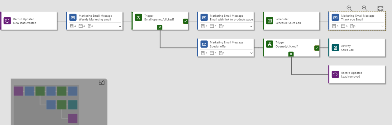 Drag tiles onto the modeler and visualize the different paths that leads can take based on their actions. There are currently four categories of tiles in Dynamics 365 for Marketing – Content-type, Action, Target, and Flow-control, and custom-made tiles. Within each category are several tiles to choose from that each represent a different marketing or outreach initiative.
