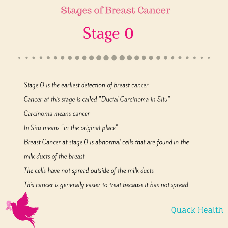 breast cancer stages.png