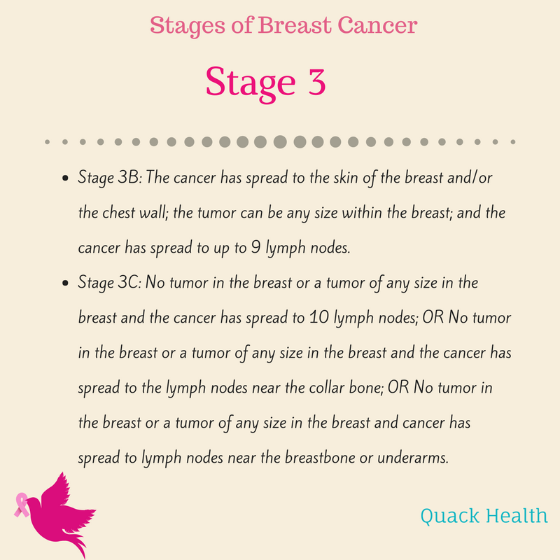 breast cancer stages (4).png