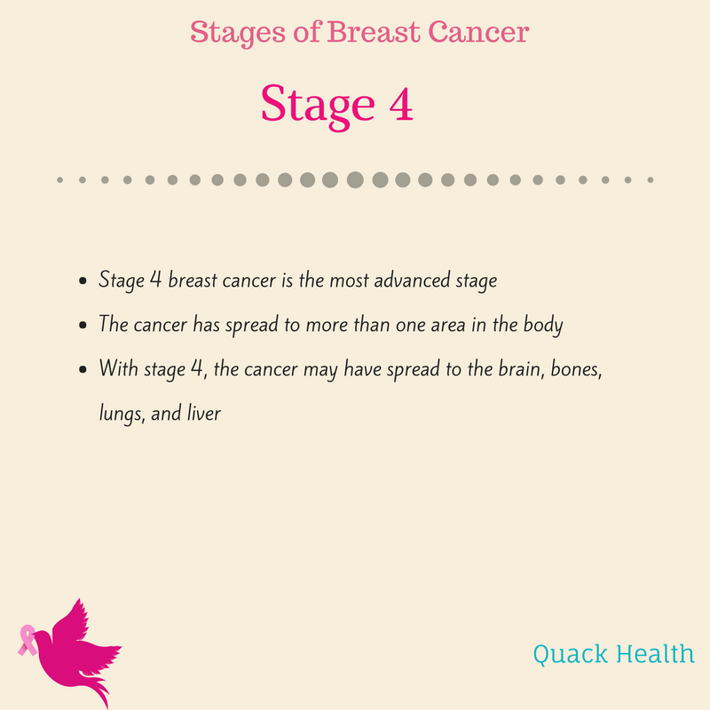 breast cancer stages (5).png
