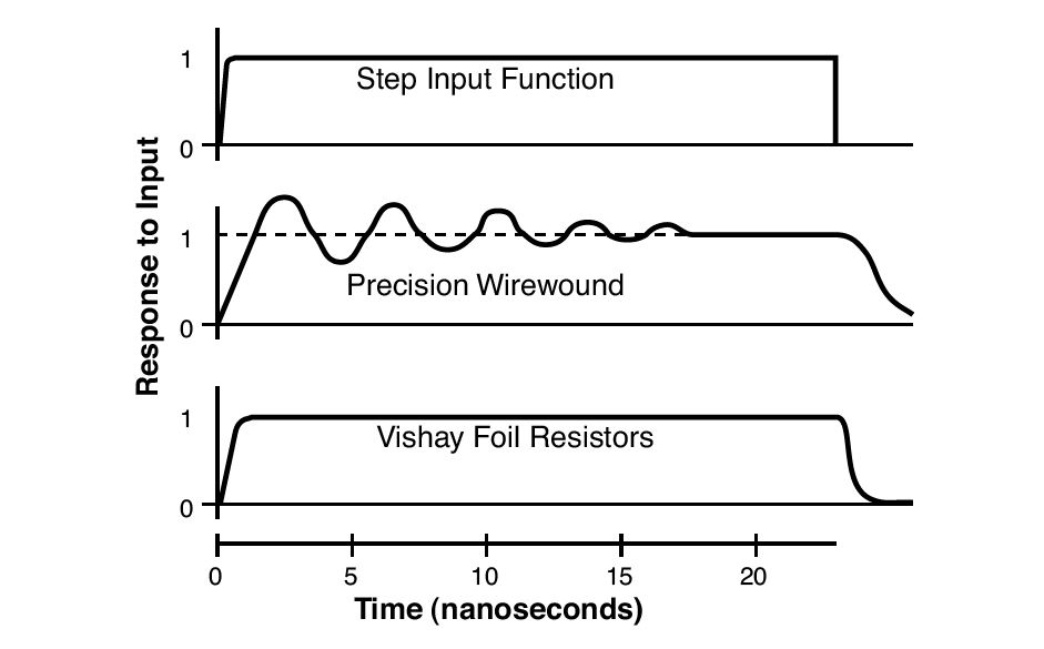 Figure 16. Comparison of a Response to a Pulse