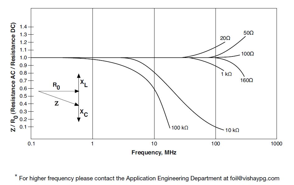 Figure 17. Effect of Operation at Frequency*