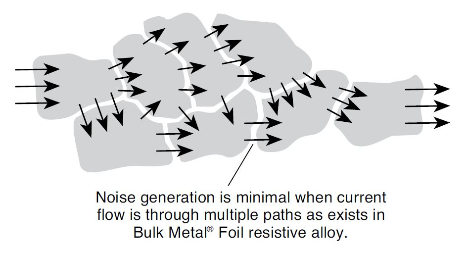 Figure 22. The Current Path in a Resistive Alloy