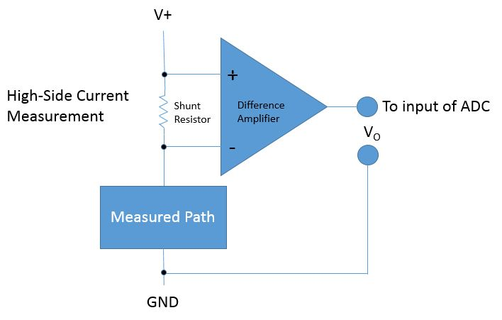 HIGH-SIDE CURRENT MEASUREMENT