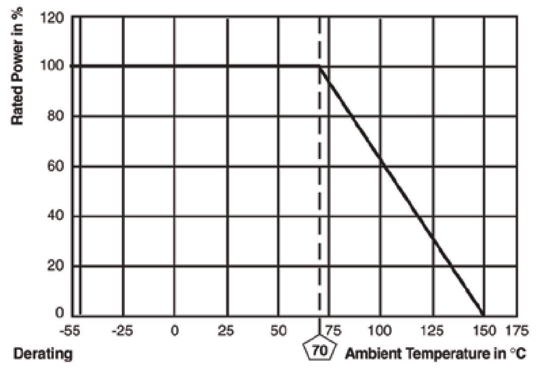 Resistor Derating Curve