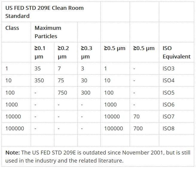 Clean Room Classes for DIE Handling